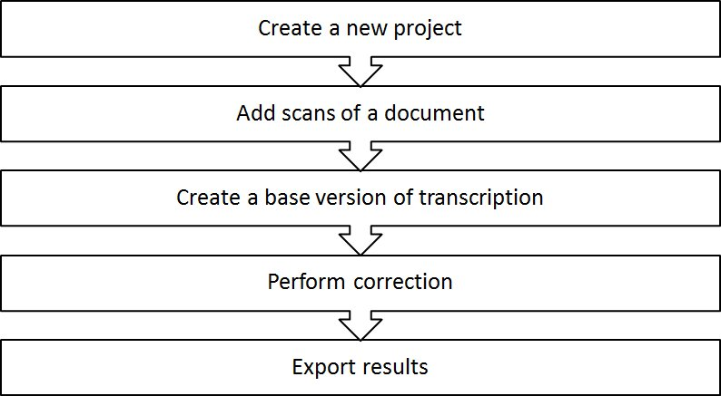 Figure 1: General overview of the Virtual Transcription Laboratory workflow.